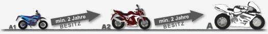 FAHRSCHULE allroad - Motorradklassen Aufstieg nach Jahren