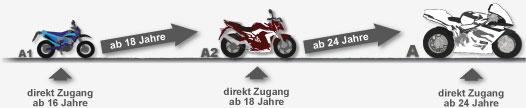 FAHRSCHULE allroad - Motorradklassen Aufstieg - Skizze